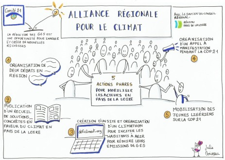 Alliance Régionale pour le Climat – Comité 21 – Mars 2015