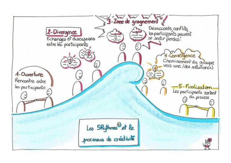 Les 5Rythmes® et le processus de créativité