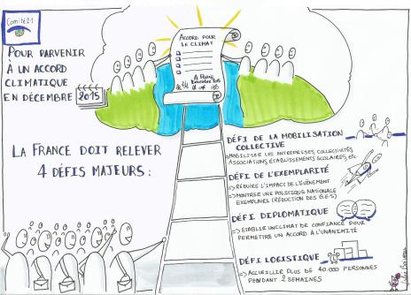 4 défis à relever pour la COP 21 en décembre 2015 à Paris – Comité 21 – Mars 2015