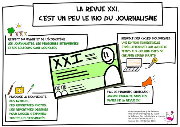 Revue XXI