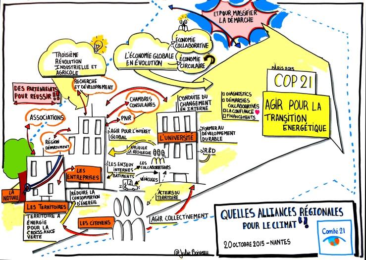Alliances Régionales pour le Climat