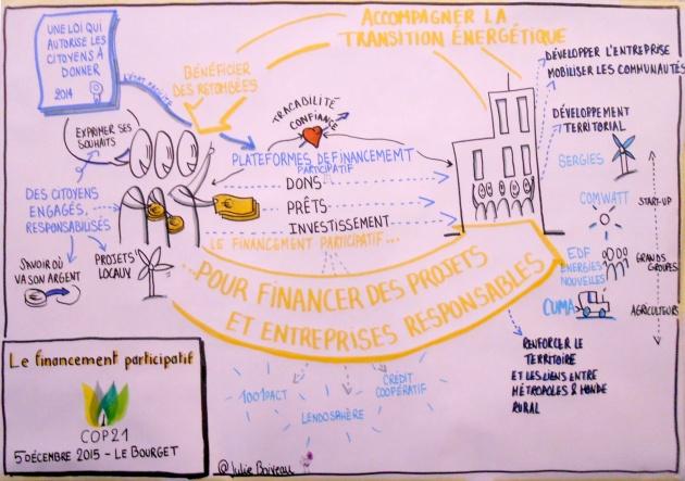 Fin participatif
