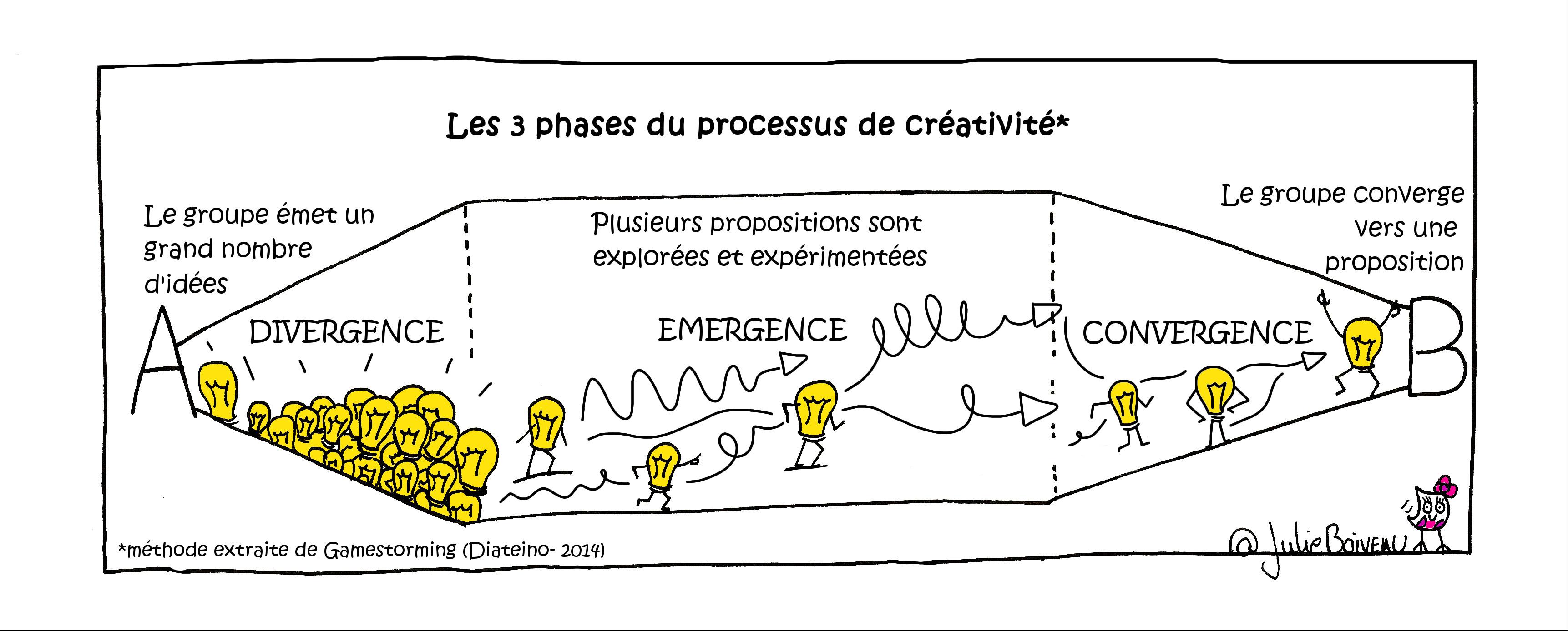 Créativité_phases