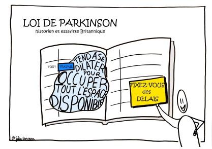 Loi de Parkinson - Gestion du temps