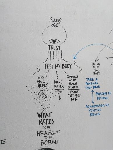 Extrait du mur de capture visuelle durant le workshop