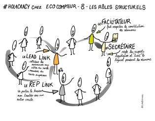 Holacracy chez EcoCompteur, les rôles structurels