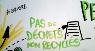 PrincipeSystème permacole - Principe 4/4 : pas de déchets non recyclés