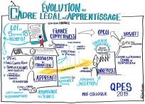 L'évolution du cadre légal de l'apprentissage QPES 2019