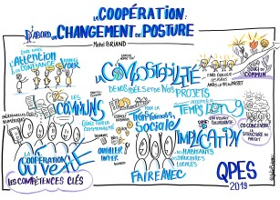 La coopération, un changement de posture par Michel Briand QPES 2019