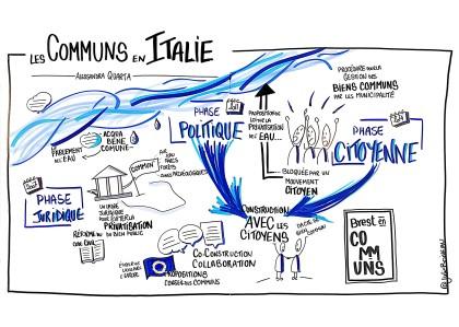 Les communs en italie