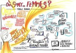 facilitation graphique inégalités femmes hommes soutenir la création