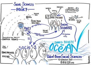 Social Sciences and Policy GLOSS 2019 Brest