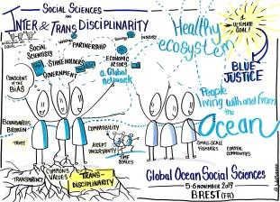 Social Sciences Inter and Transdisciplinarity GLOSS 2019 Brest
