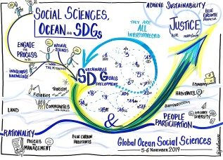 Social Sciences Ocean and SDGs GLOSS 2019 Brest